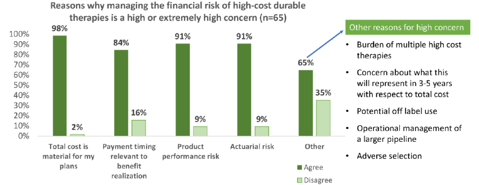 Bar chart: reasons why managing the financial risk of high-cost durable therapies is a high or extremely high concern