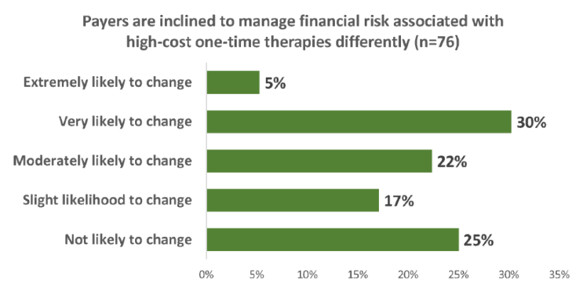 Payers are inclined to manage financial risk associated with high-cost one-time therapies differently