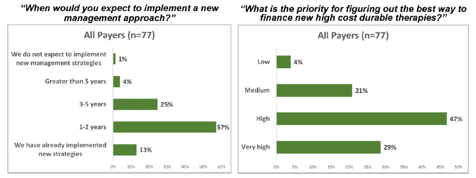 "Two bar charts: ""When would you expect to implement a new management approach?"" and ""What is the priority for figuring out the best way to finance new high cost durable therapies?"""