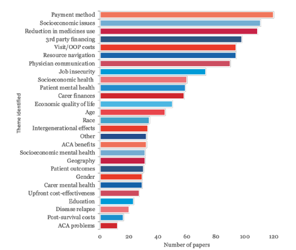 Bar chart: Themes from systematic review of patient and caregiver perspective