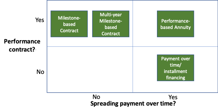 2x2 matrix: Performance contract vs spreading payment over time